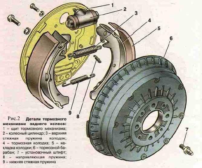 Замена задних тормозных колодок, схема