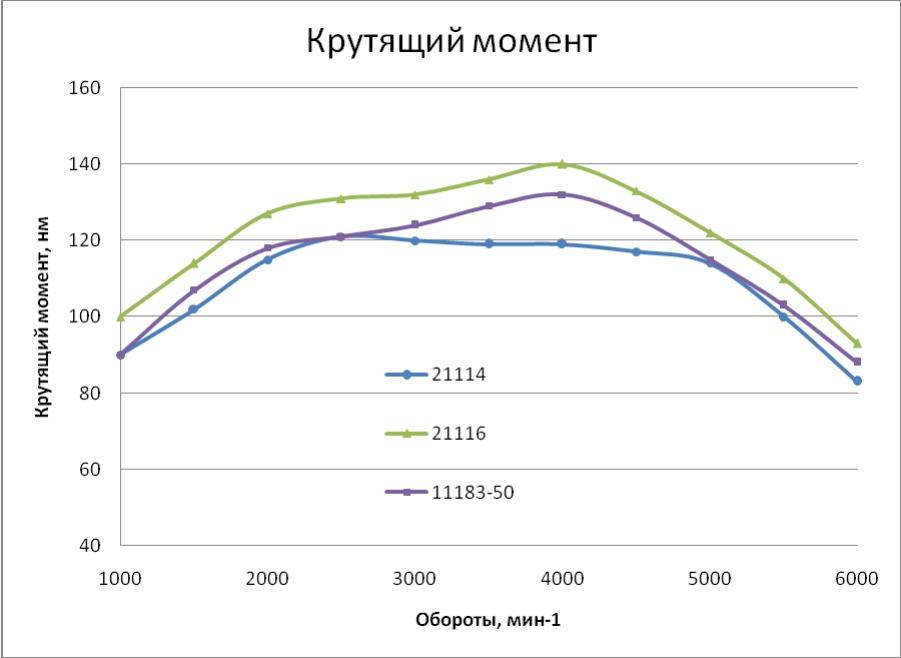 Соотношение крутящего момента и оборотв в двигателе ВАЗ