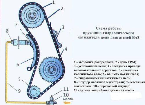 Схема ГРМ ваз 2107