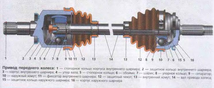 Схема привода переднего колеса