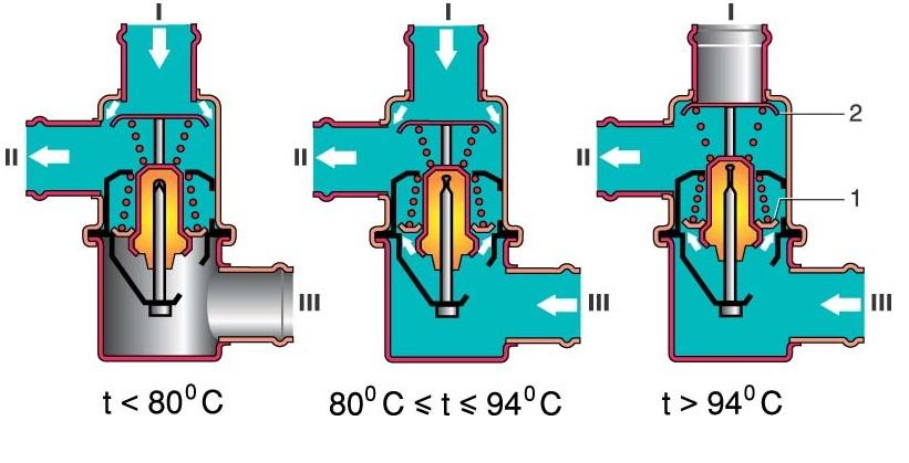 Схема работы термостата на