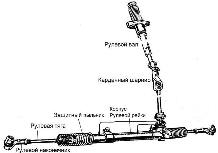 Схемa рулевой рейки