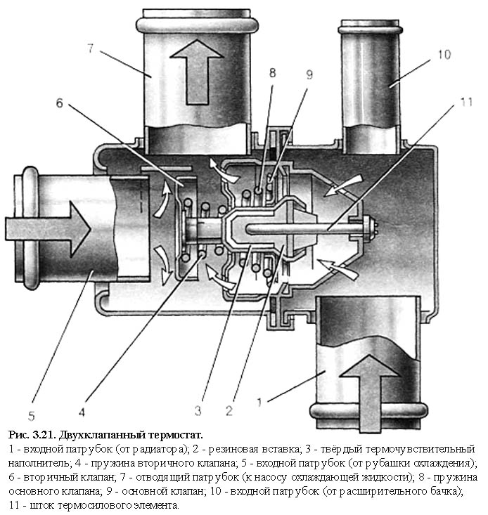 Фото №50 - схема работы термостата ВАЗ 2110